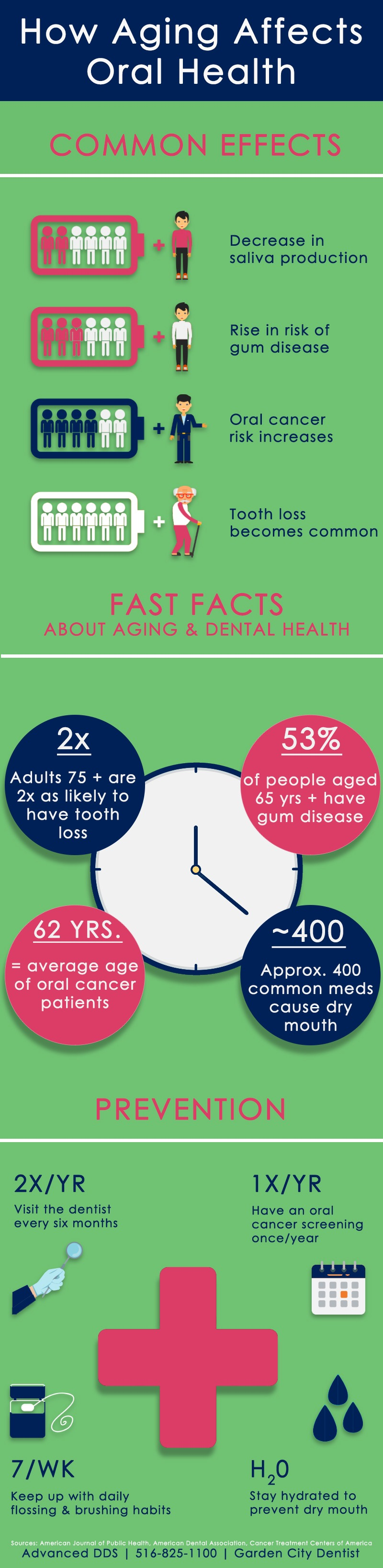 Aging and Dental Health Facts