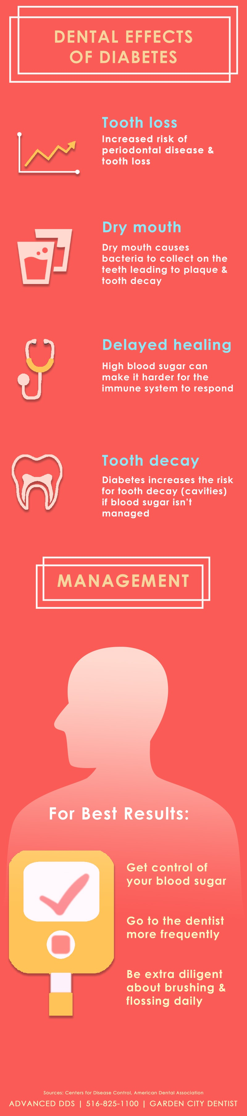 diabetes and dentistry