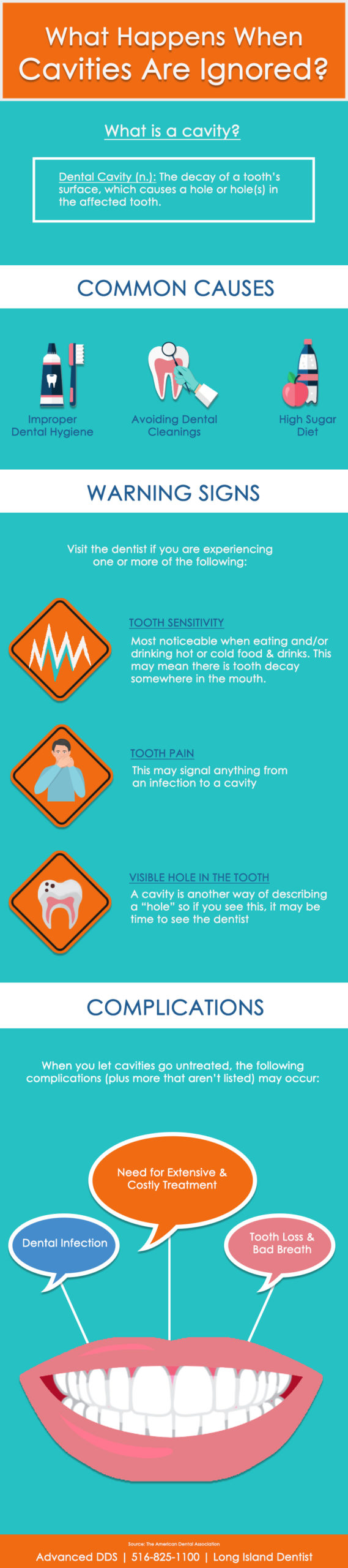 Infographic describing what happens when you let dental cavities go untreated